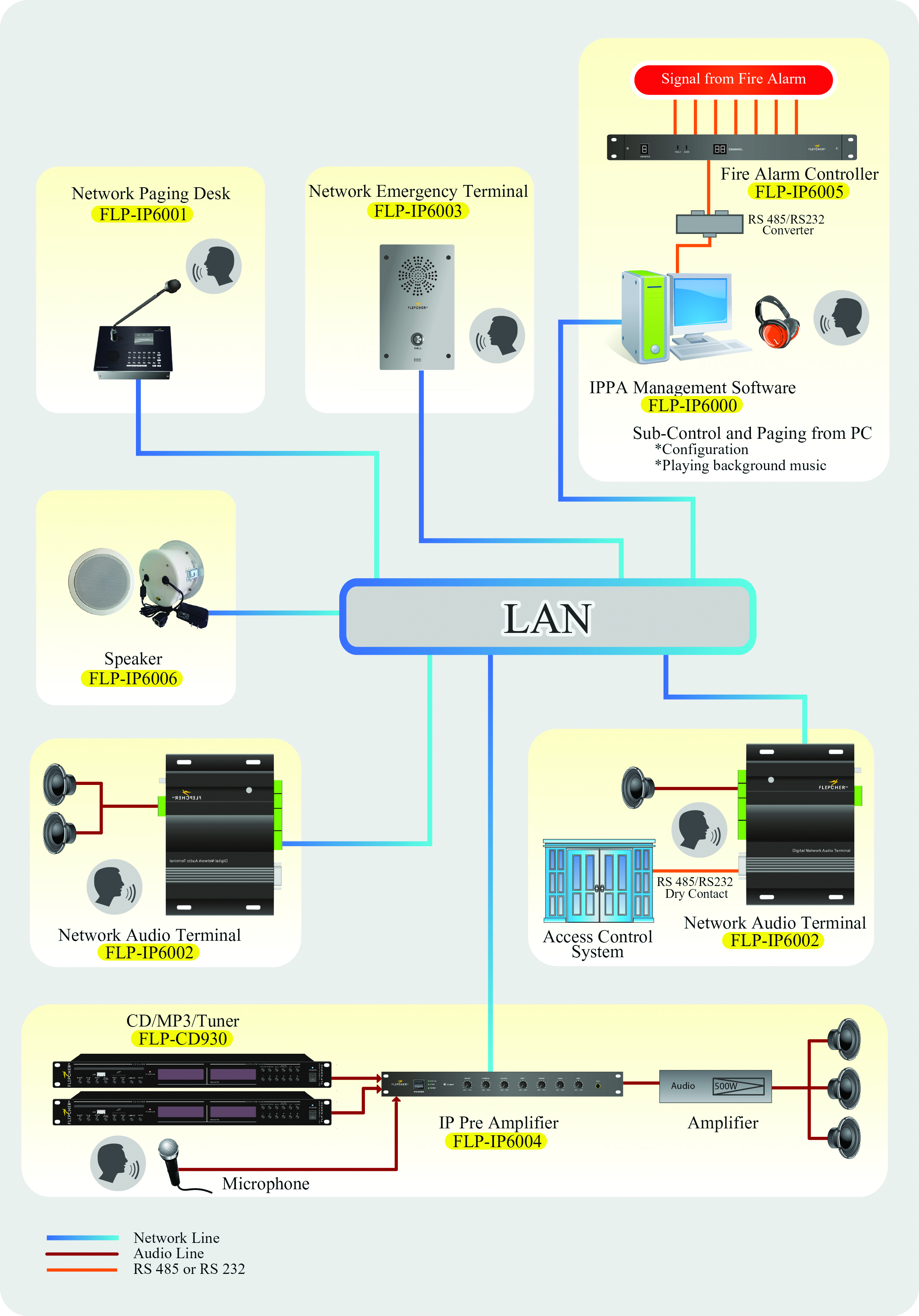 Public Address System Wiring Trusted Diagrams Pa Diagram Pdf Product U2022 Industrial